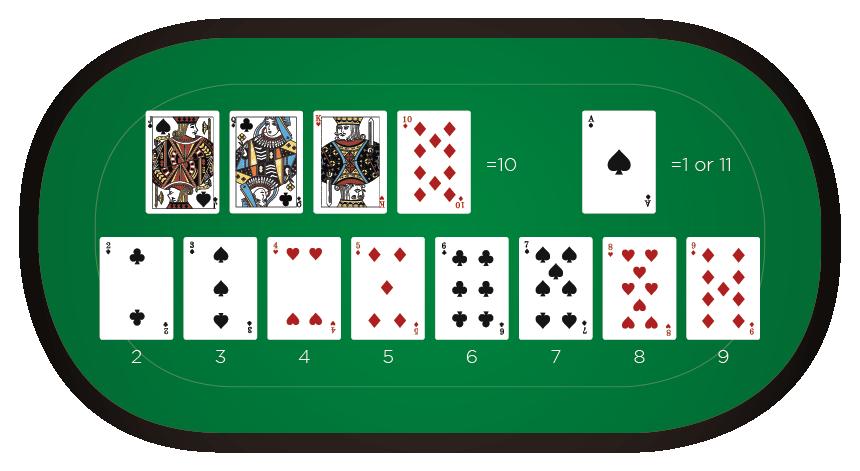 Blackjack - Card values