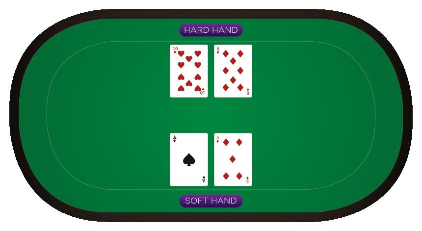 Blackjack - Hard Hand Vs Soft Hand